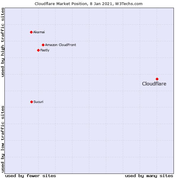Cloudflare Marktposition. (Quelle: W3Techs.com)