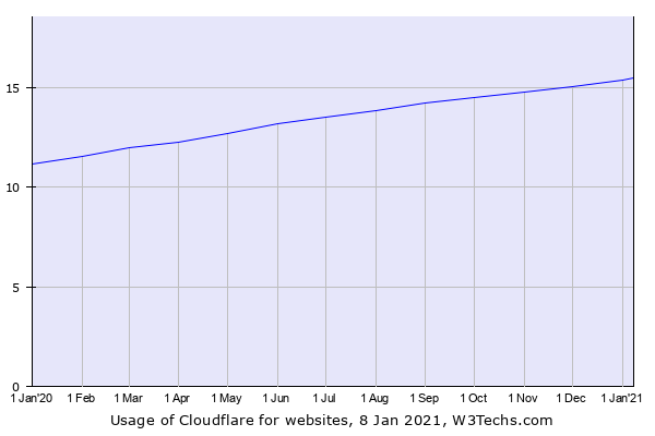 Cloudflare usage growth. (Source: W3Techs.com)