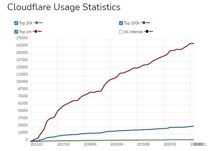 Cloudflare Nutzungsstatistiken.