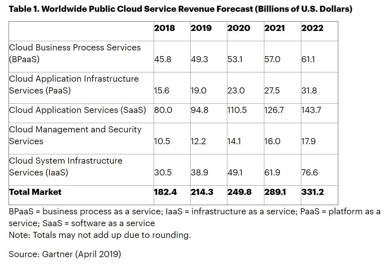 Cuota de mercado de la nube pública (Fuente: Gartner)