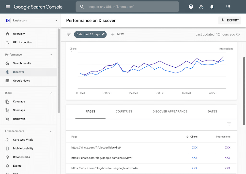 Example data in a Google Discover report