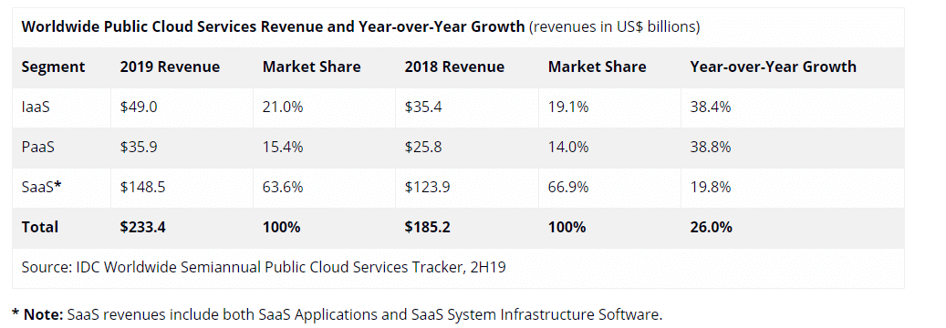 Crecimiento del mercado mundial de servicios en la nube pública (Fuente: Gartner)