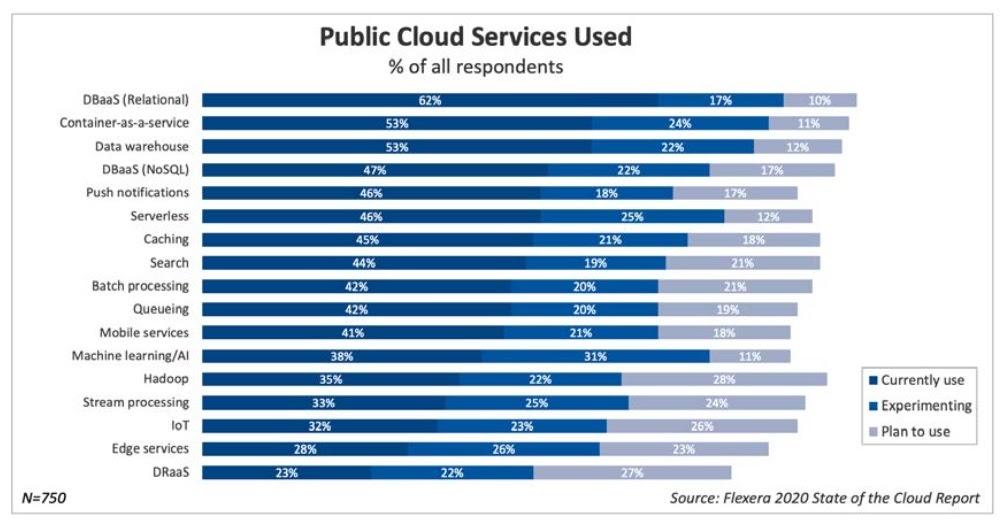El servicio en la nube más popular (Fuente: Flexera)