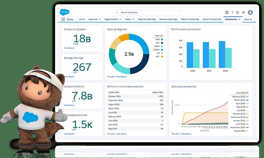 Cuadro de mando de Salesforce