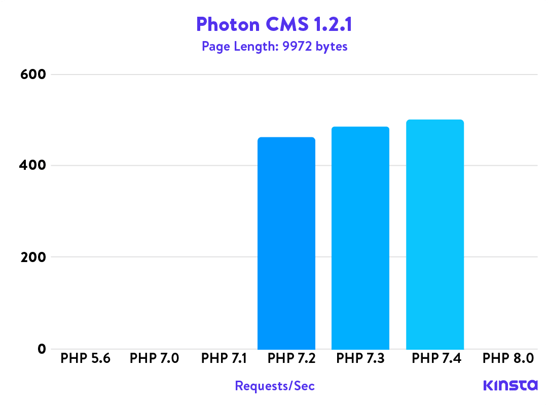 Photon CMS 1.2.1 PHP Benchmarks