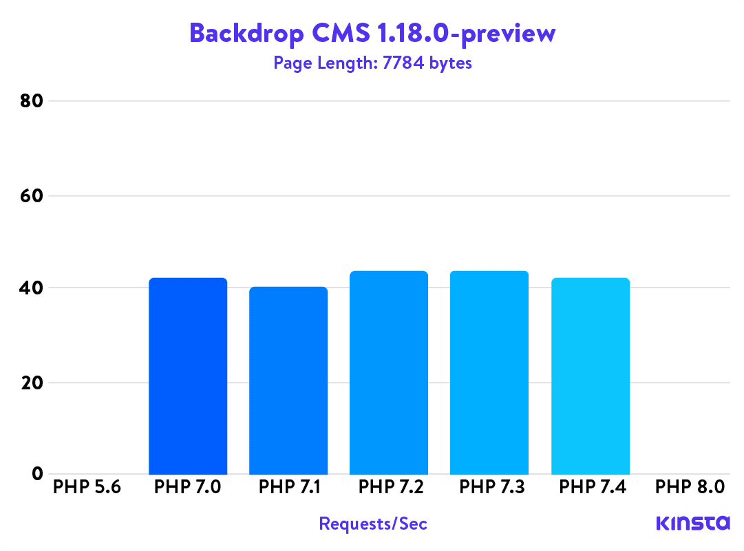 Backdrop CMS 1.18.0-Preview PHP Benchmarks