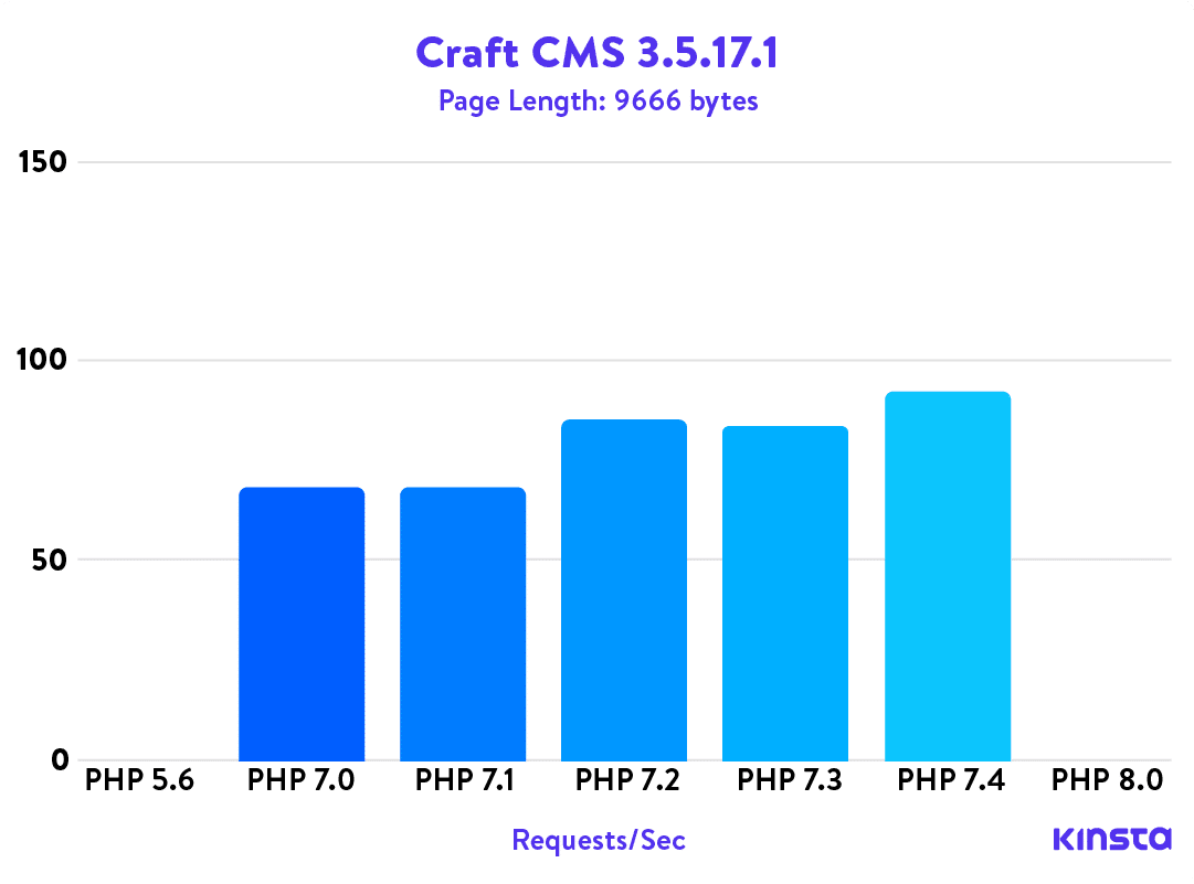 Craft CMS 3.5.17.1 PHP Benchmarks