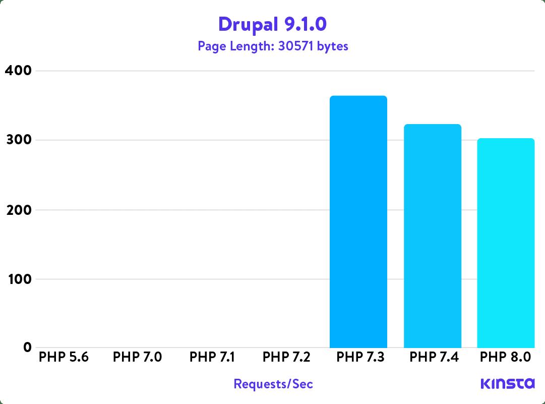 Drupal 9.1.0 PHP benchmarks