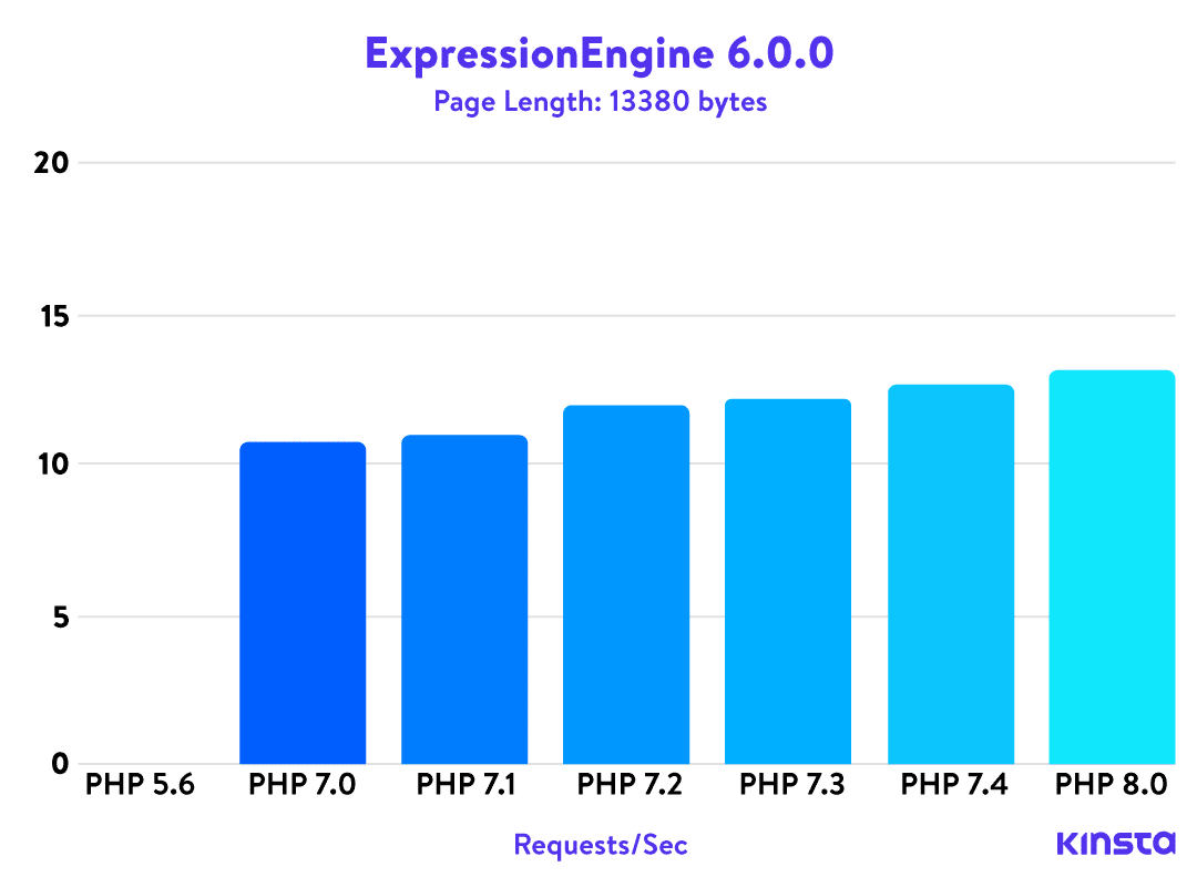 Benchmark PHP ExpressionEngine 6.0.0
