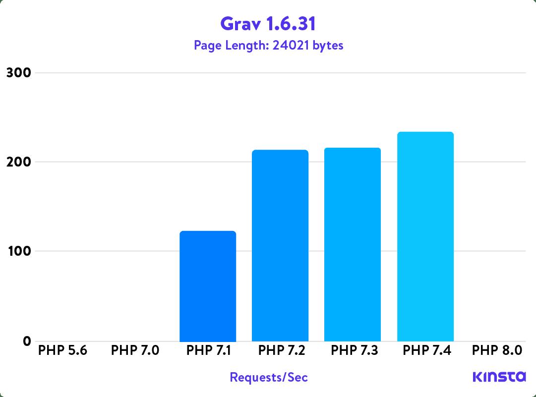 Grav 1.6.31 PHP benchmarks