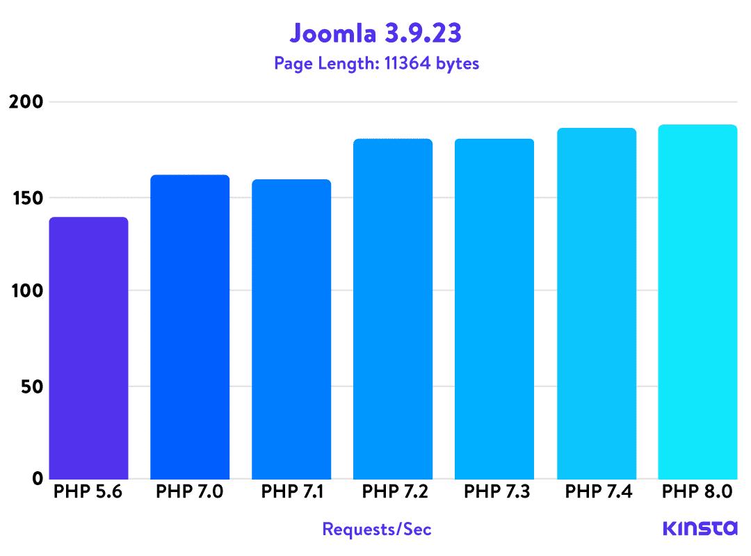 Joomla! 3.9.23 PHP benchmarks