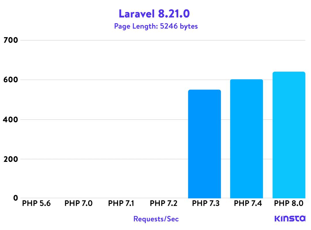 Laravel 8.21.0 PHP benchmarks