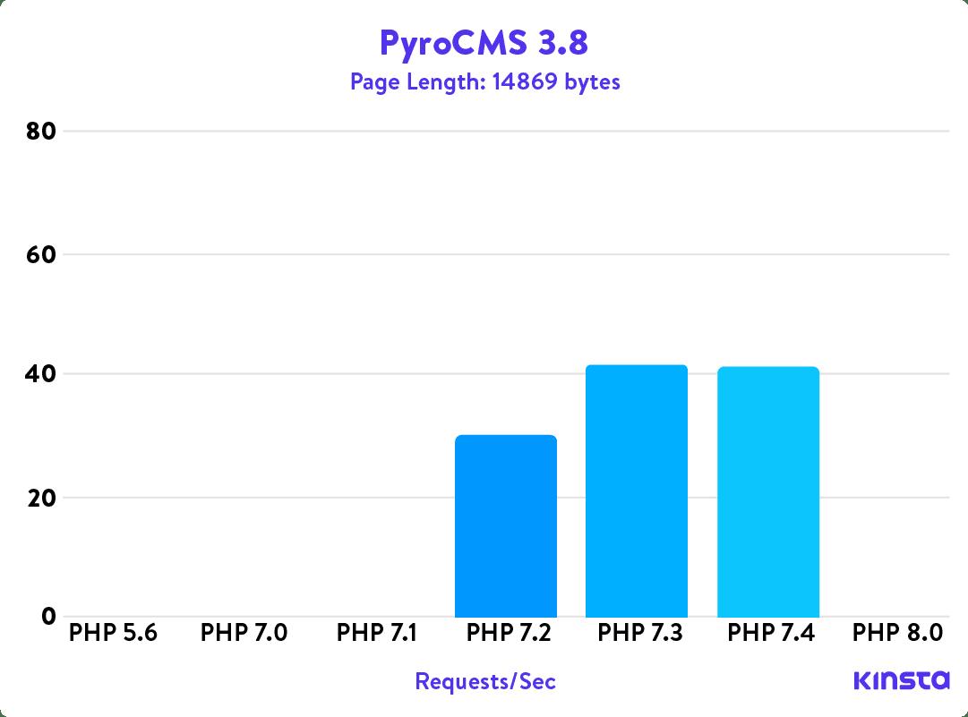 PyroCMS 3.8 PHP benchmarks