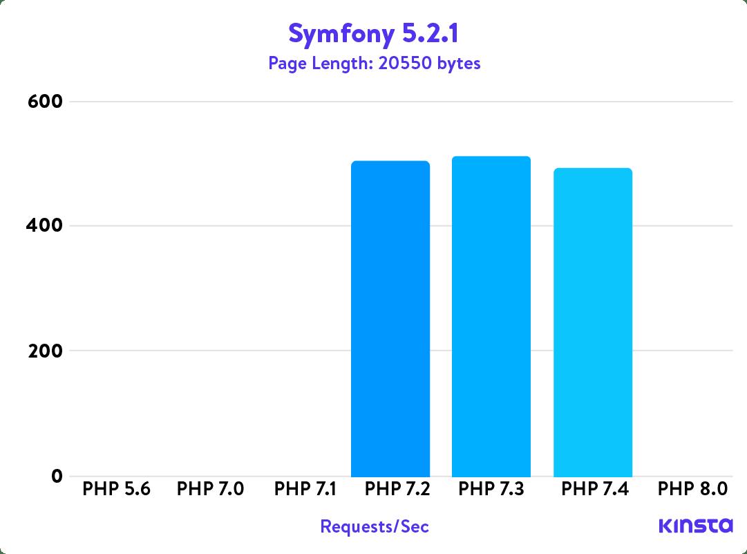 Symfony 5.2.1 PHP benchmarks