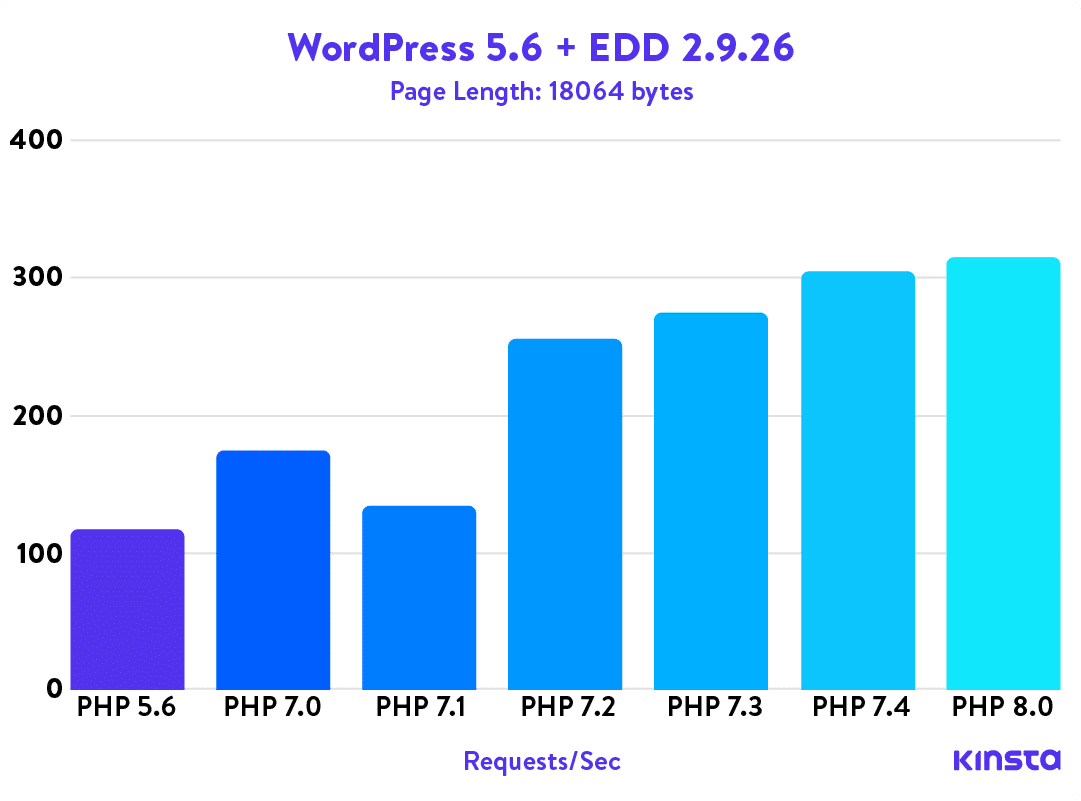 WordPress 5.6 + Easy Digital Downloads 2.9.26 PHP benchmarks