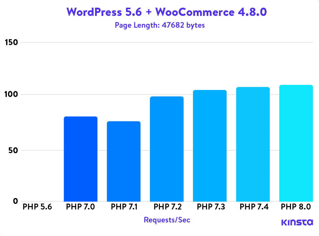 WordPress 5.6 + WooCommerce 4.8.0 PHP benchmarks