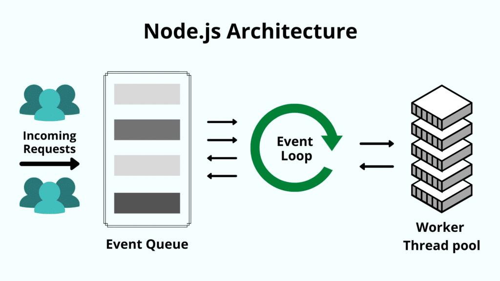 Wie node.js eingehende Anfragen mit Hilfe der Ereignisschleife verarbeitet