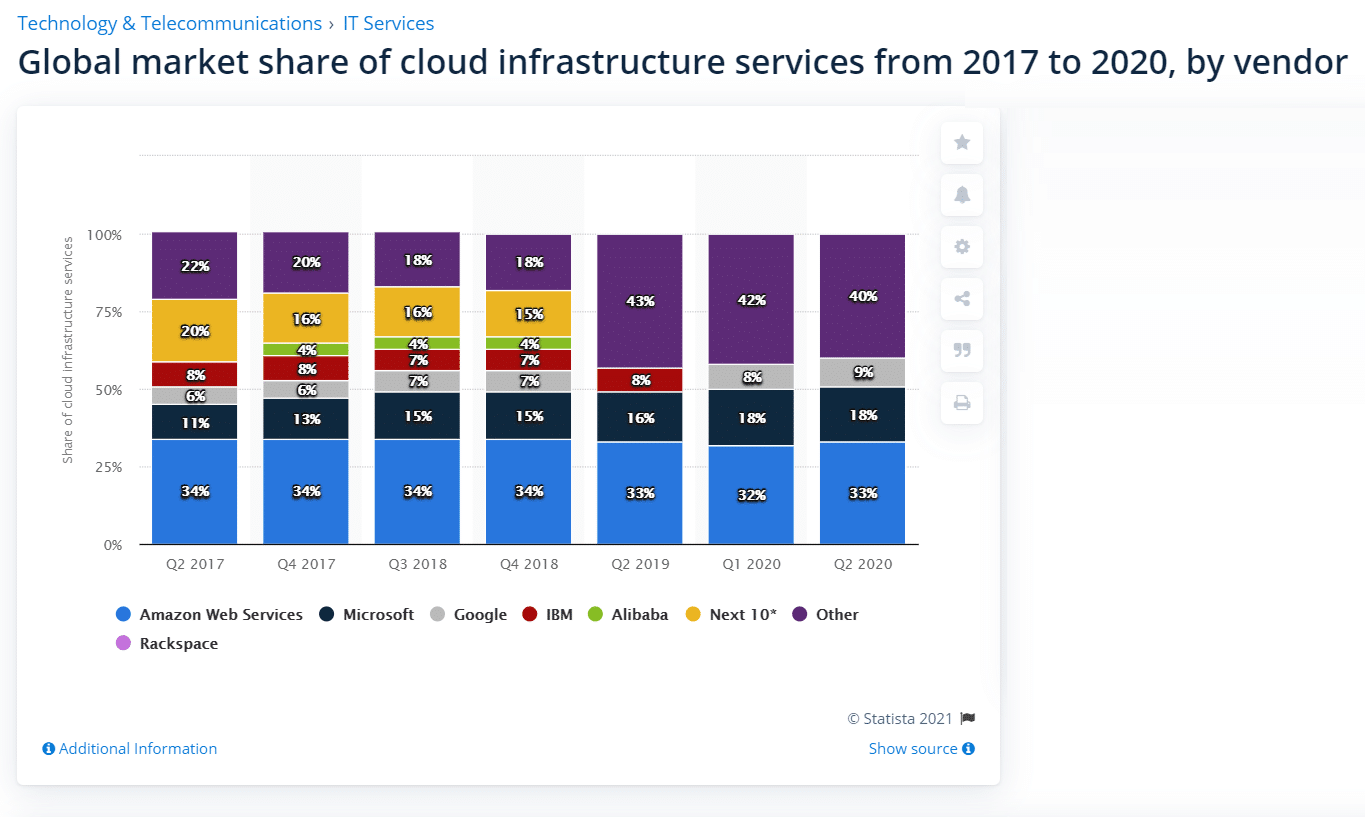 IaaS vendor market share (Source: Statista)