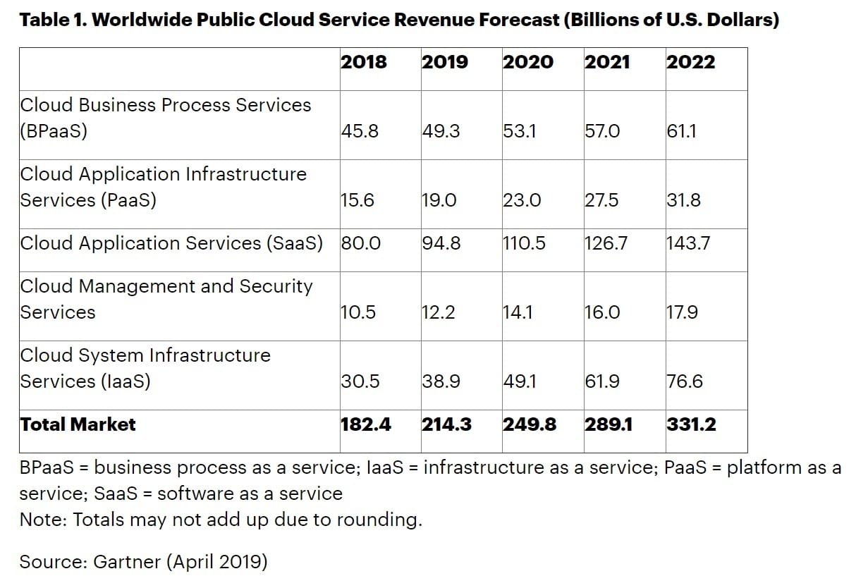 Public cloud market share (Source: Gartner)