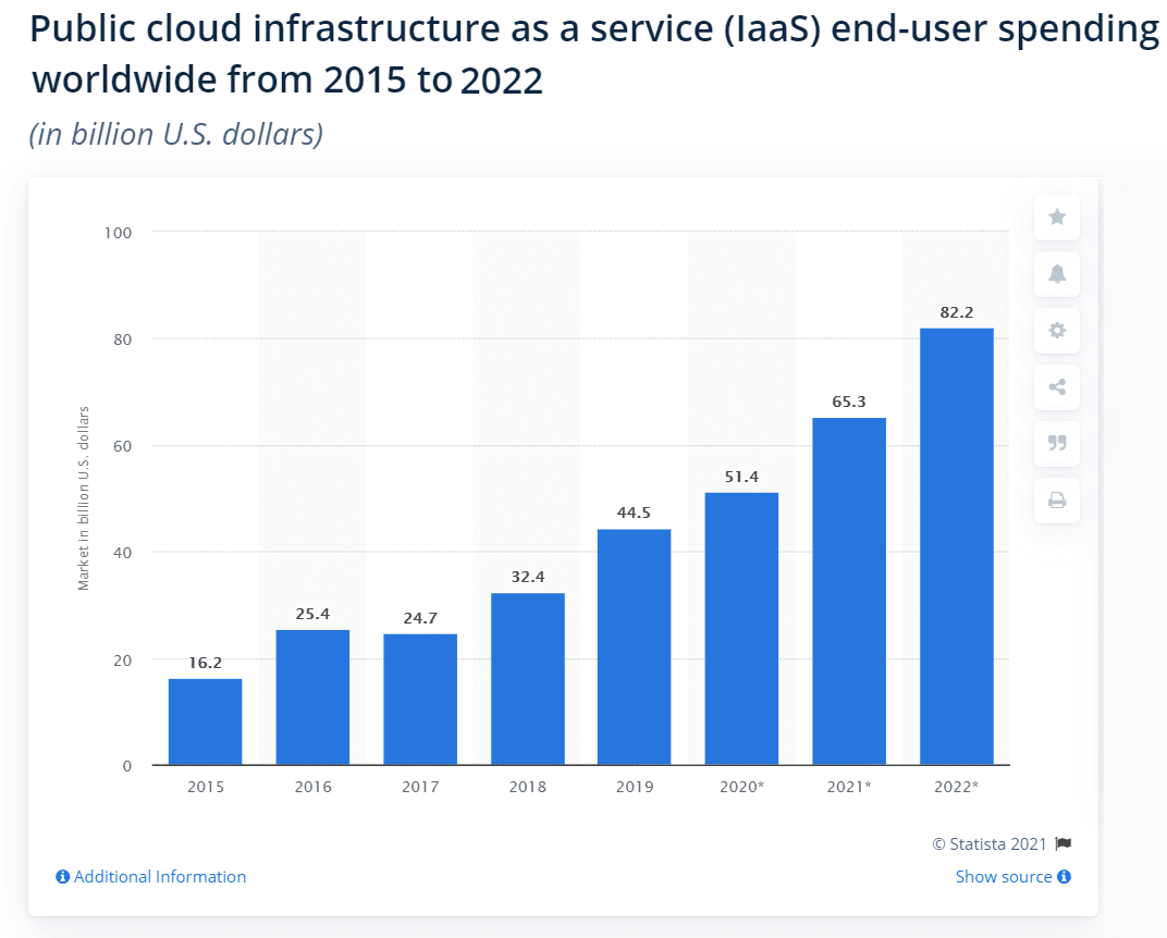 IaaS market size from 2015-2022
