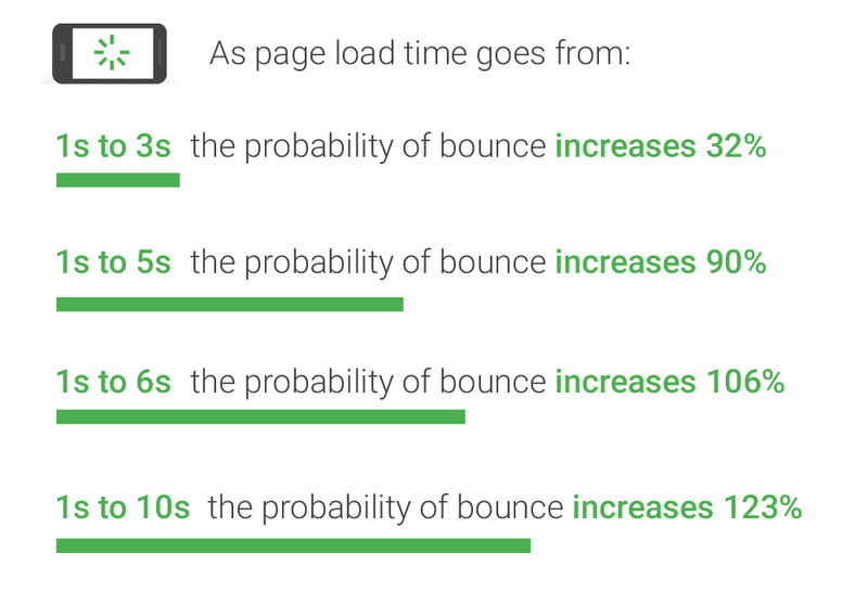 Page load time and bounce rates from ThinkWithGoogle.