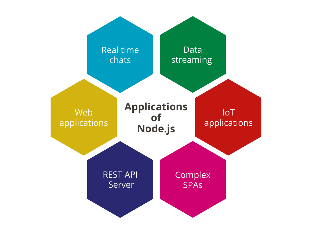 Applications of Node.js
