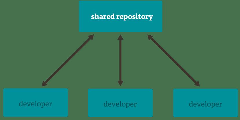 Git shared repository, illustration.