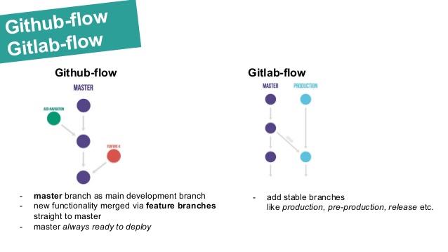 GitHub flow vs GitLab flow, comparison illustration.