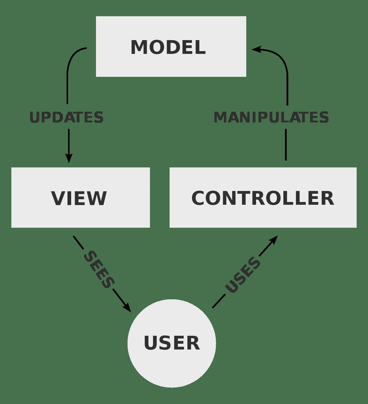 Um diagrama MVC. (Fonte: Wikipedia)