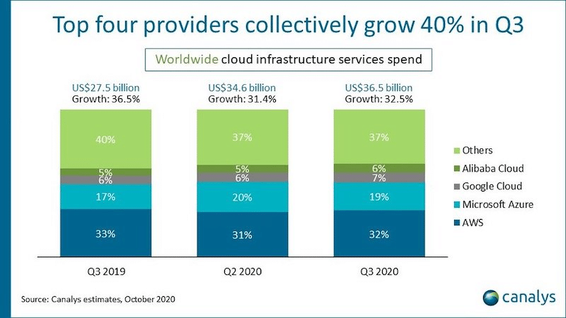 IaaS market share 2020 (Source: Canalys)