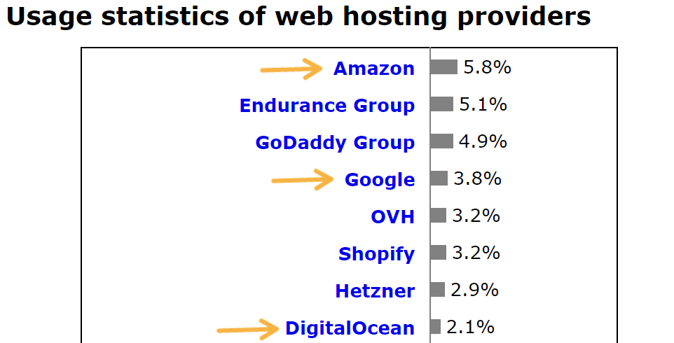 Web hosting provider market share (Source: W3Techs)