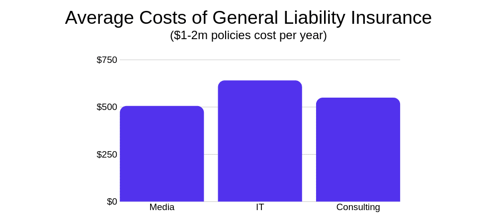 Durchschnittliche Kosten für eine GLI-Police.