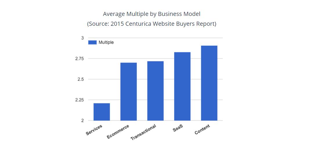 ビジネスモデル別の平均倍率 (出典)