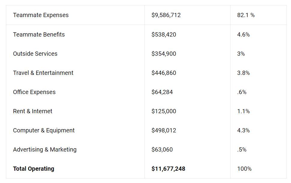 Buffer's Betriebskosten 2018.