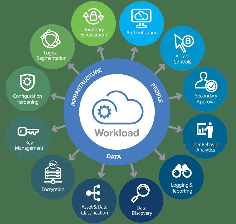 A Model for Securing Cloud Workloads. (Image source: HyTrust)