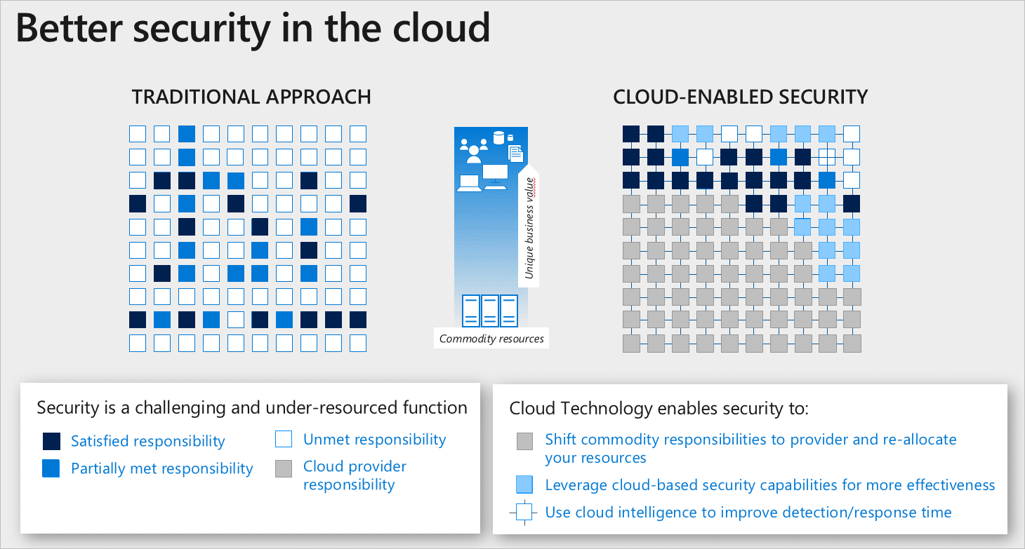 Shared responsibility in the cloud to solve unmet security challenges. (Image Source: Microsoft)