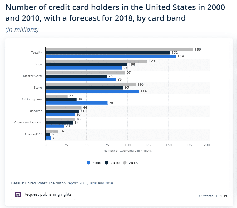 The leading US credit card companies (Source: Statista).