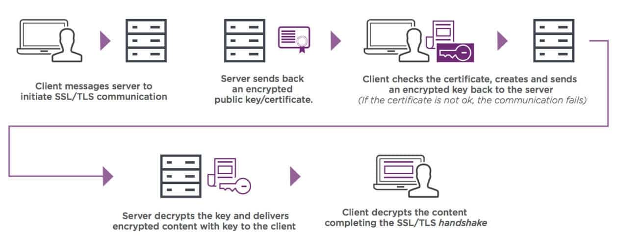 Wie SSL-Zertifikate funktionieren. (Quelle: Entrust)