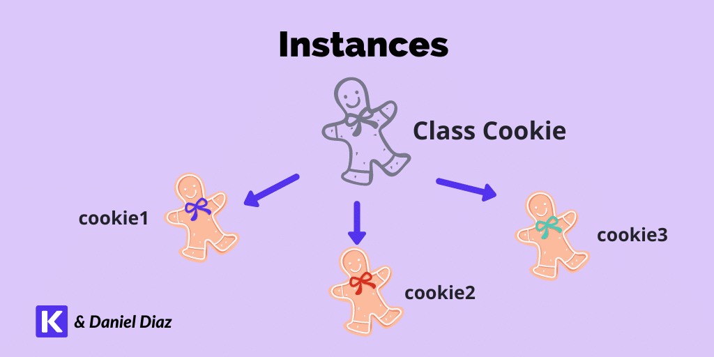 A class cookie with multiple instances, cookie1, cookie2, and cookie3