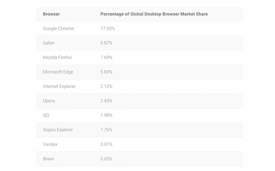The market share for top browsers.