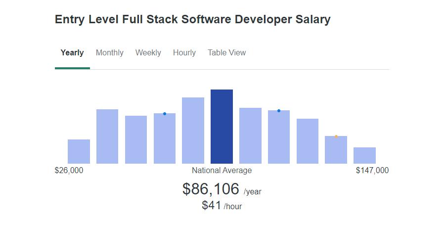 Einstiegsgehalt als Full-Stack Software Entwickler