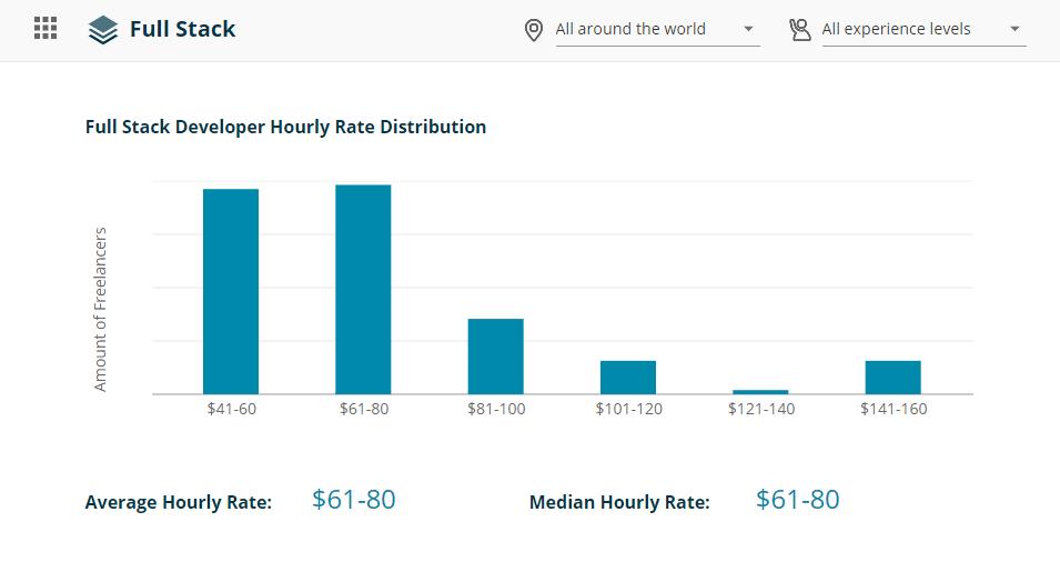 Full-Stack Entwickler Stundensatz Verteilung