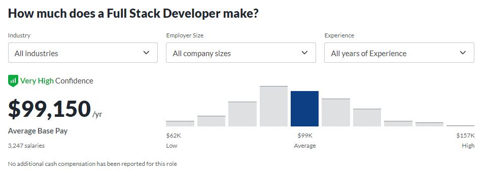 Full-Stack Entwickler Gehalt