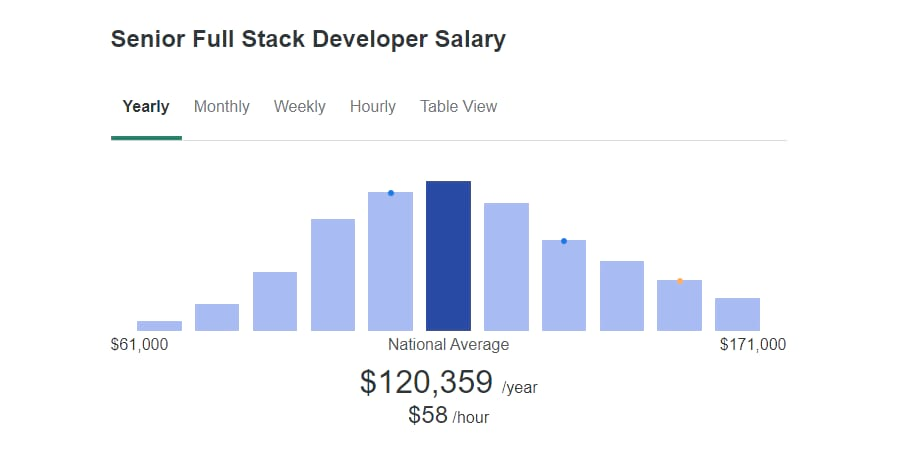 Senior Full-Stack Entwickler Gehalt