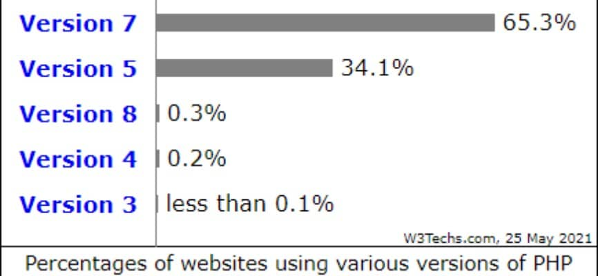 W3Techs survey showing PHP version usage