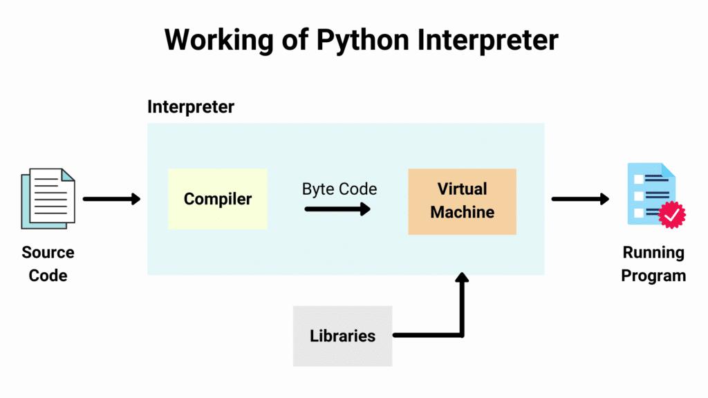 Working of the Python interpreter.