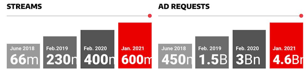 Brid.TV Streams and Ad Requests comparison graph.