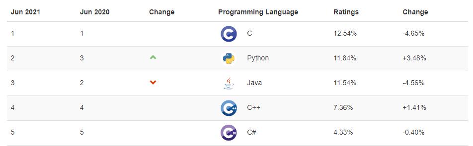 Popular coding languages between 2020–21
