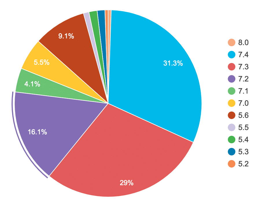 WordPress usage by version