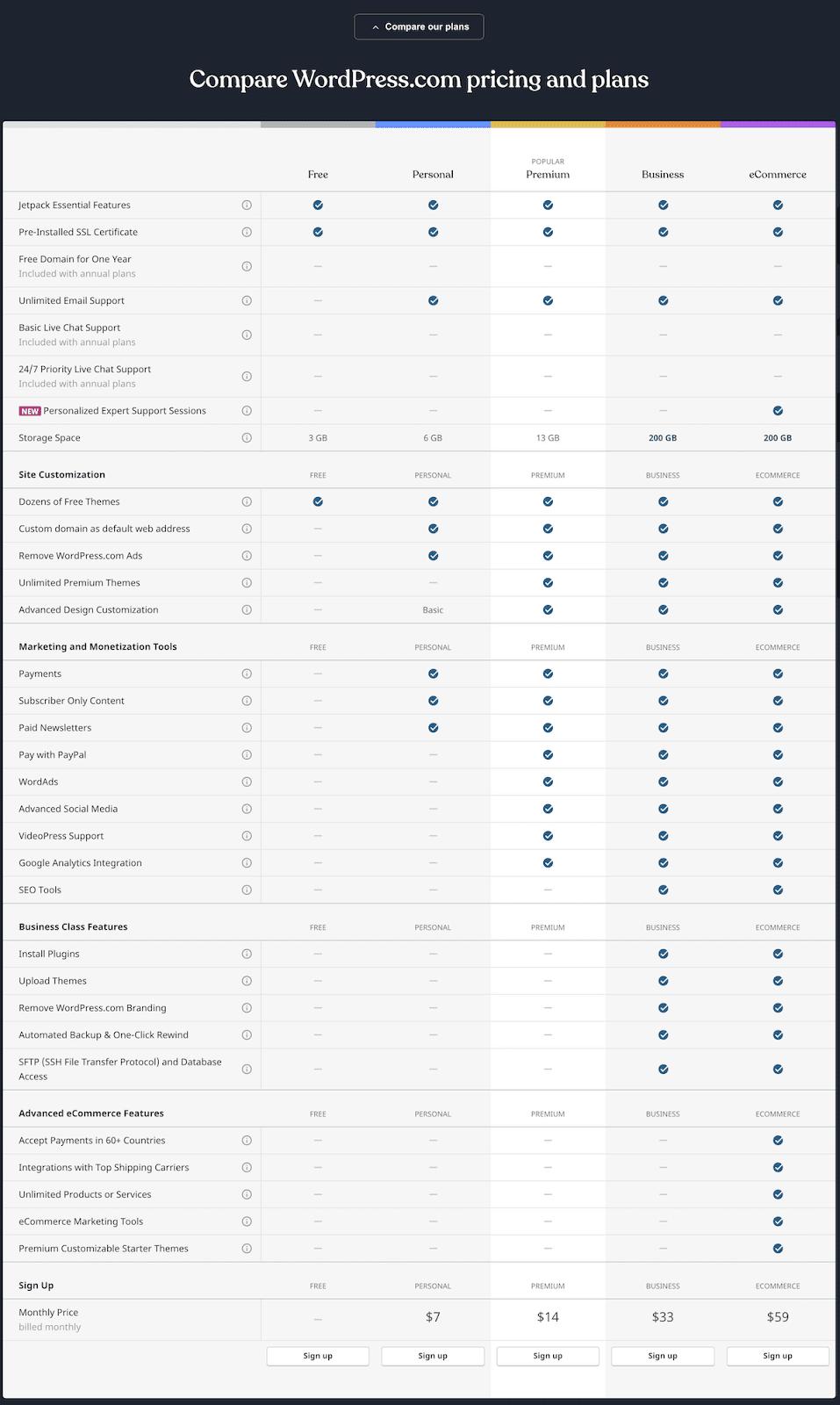 WordPress plan comparison